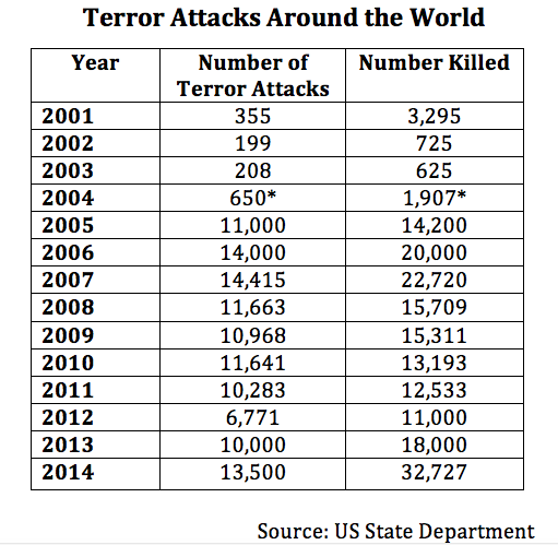 chart-of_terror_attacks_around_world